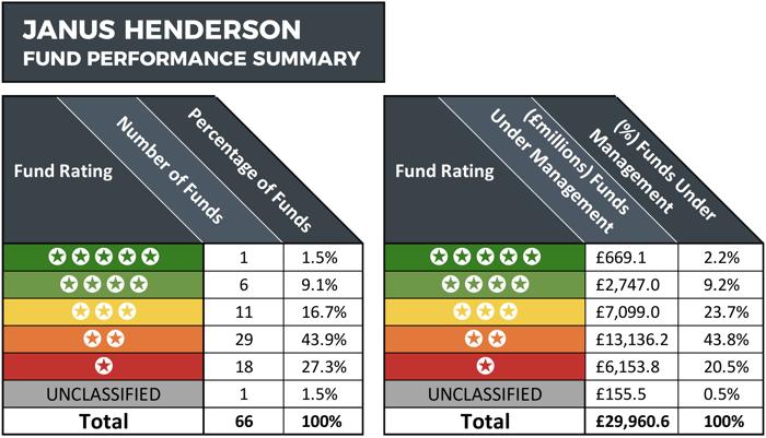 Janus Henderson Performance Summary