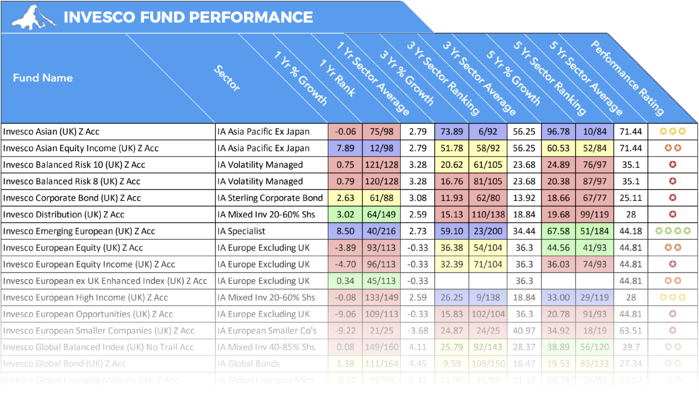 Invesco Fund Performance