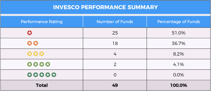 Invesco Summary