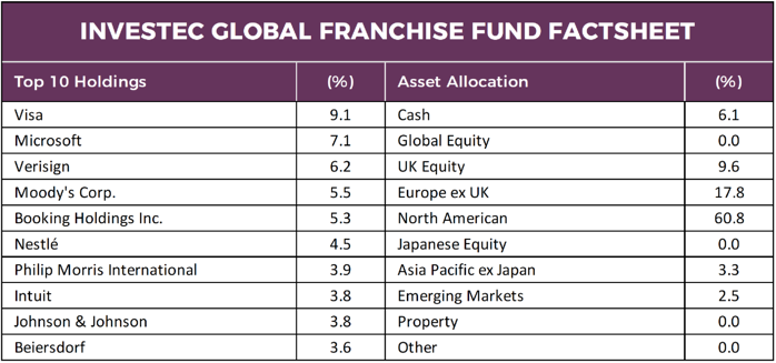 Investec Global Franchise Fund