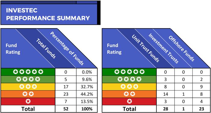 Investec fund performance summary-1