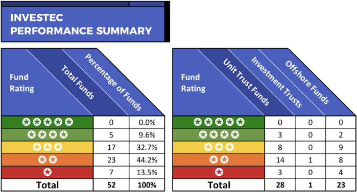 Investec fund performance summary-1