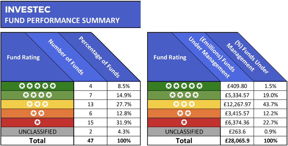 Investec fund performance summary