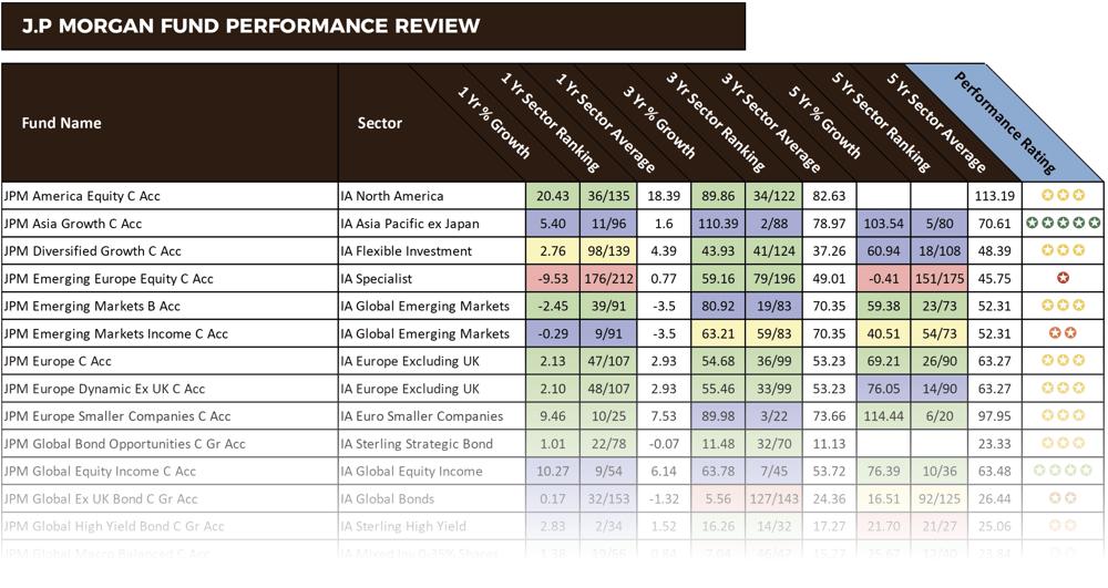 JP Morgan fund performance