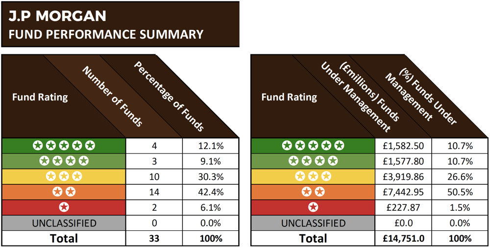 JP Morgan fund performance summary
