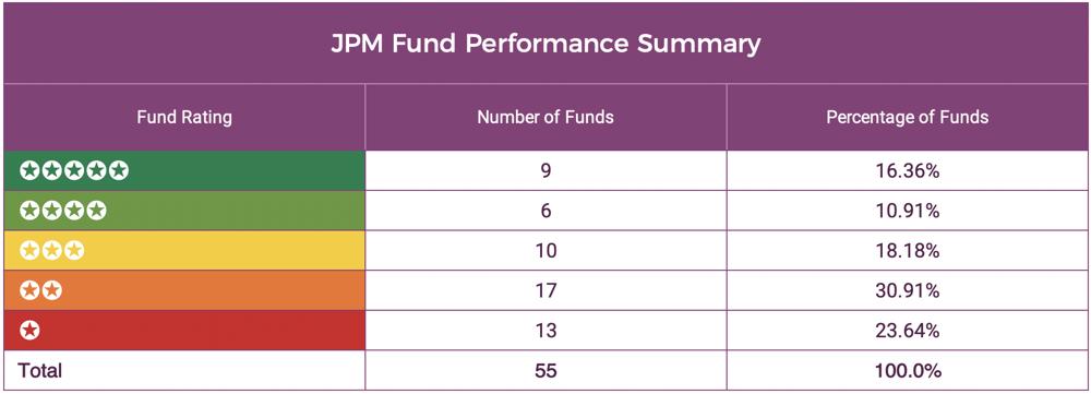 JPM Fund Performance Summary