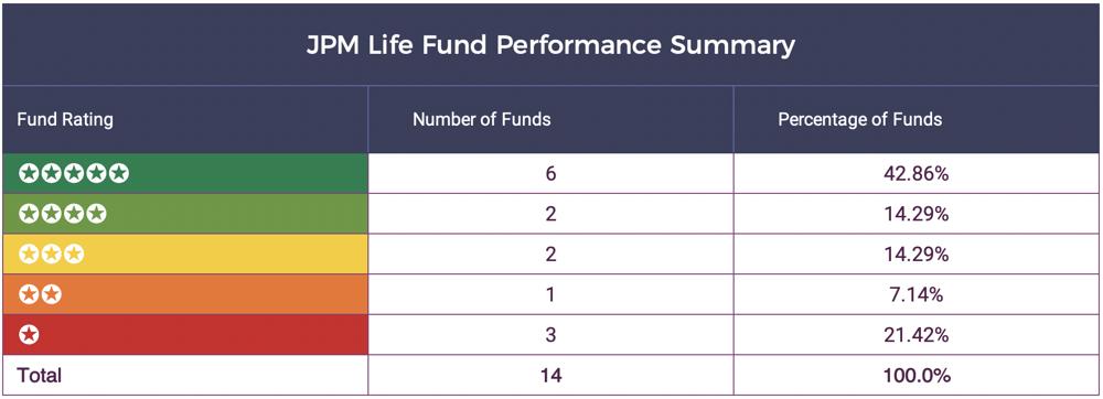 JPM Life Fund Summary