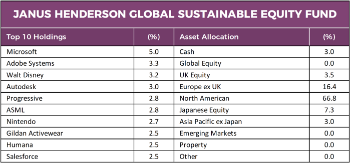 Janus Henderson Global Sustainable Equity Fund