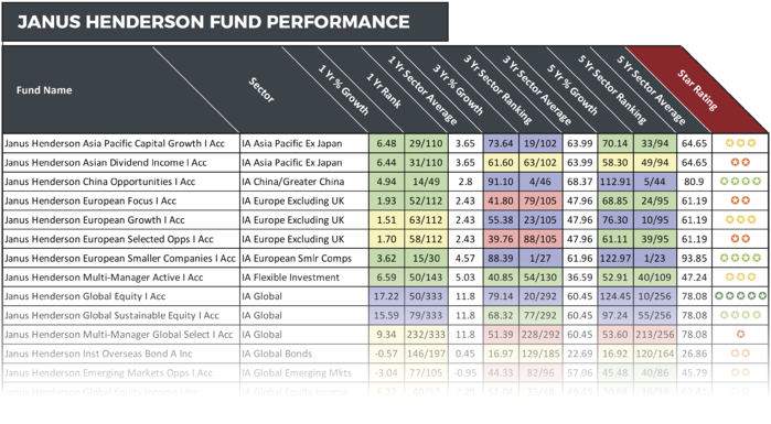 Janus Henderson Fund Review
