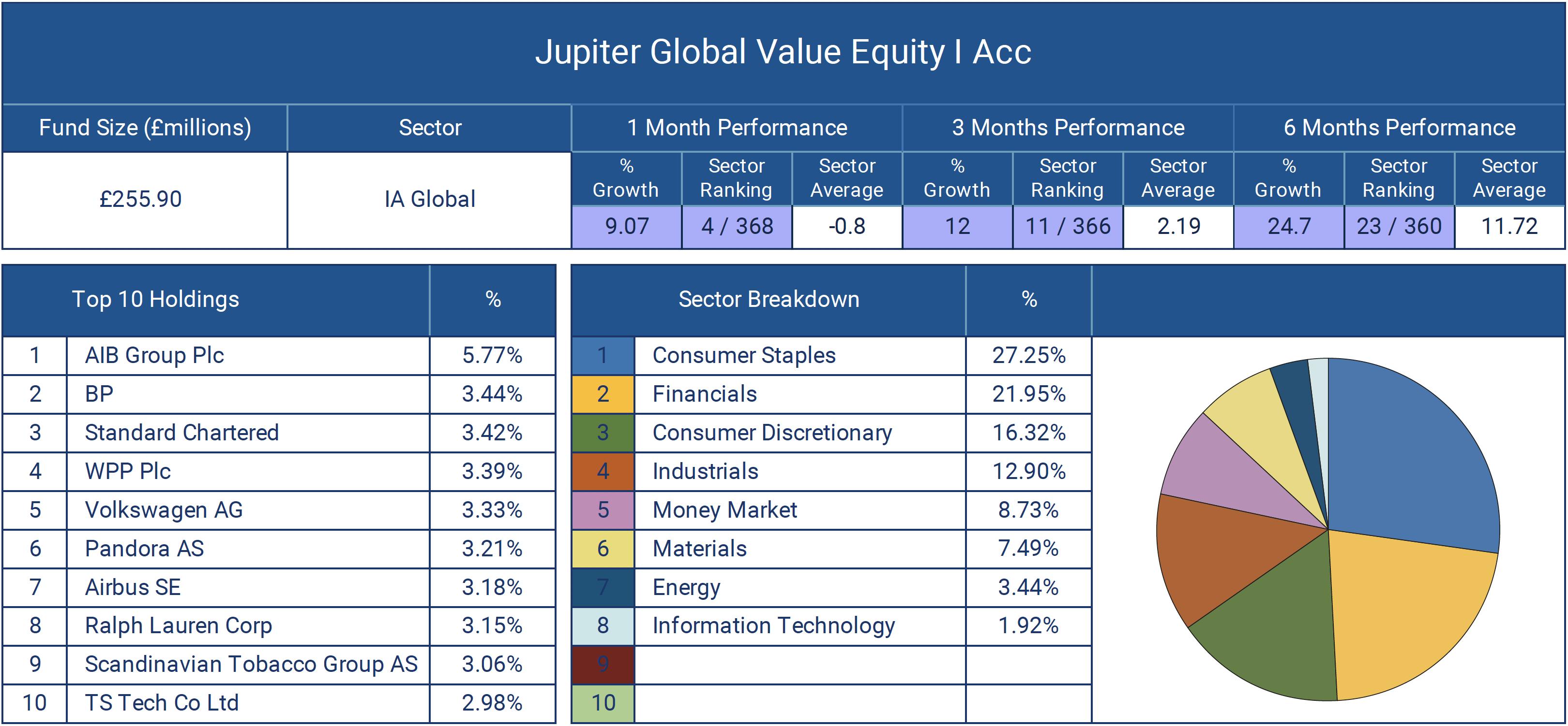 Jupiter Global Value Equity