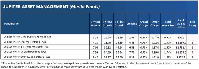 Jupiter Merlin funds