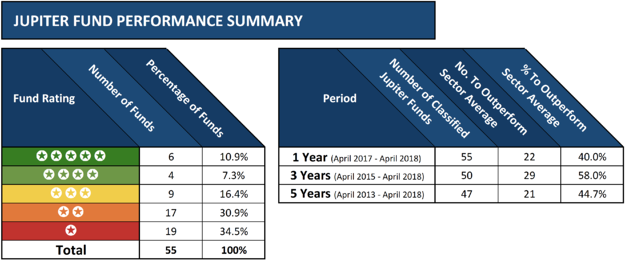 Jupiter fund performance summary table *April2018*