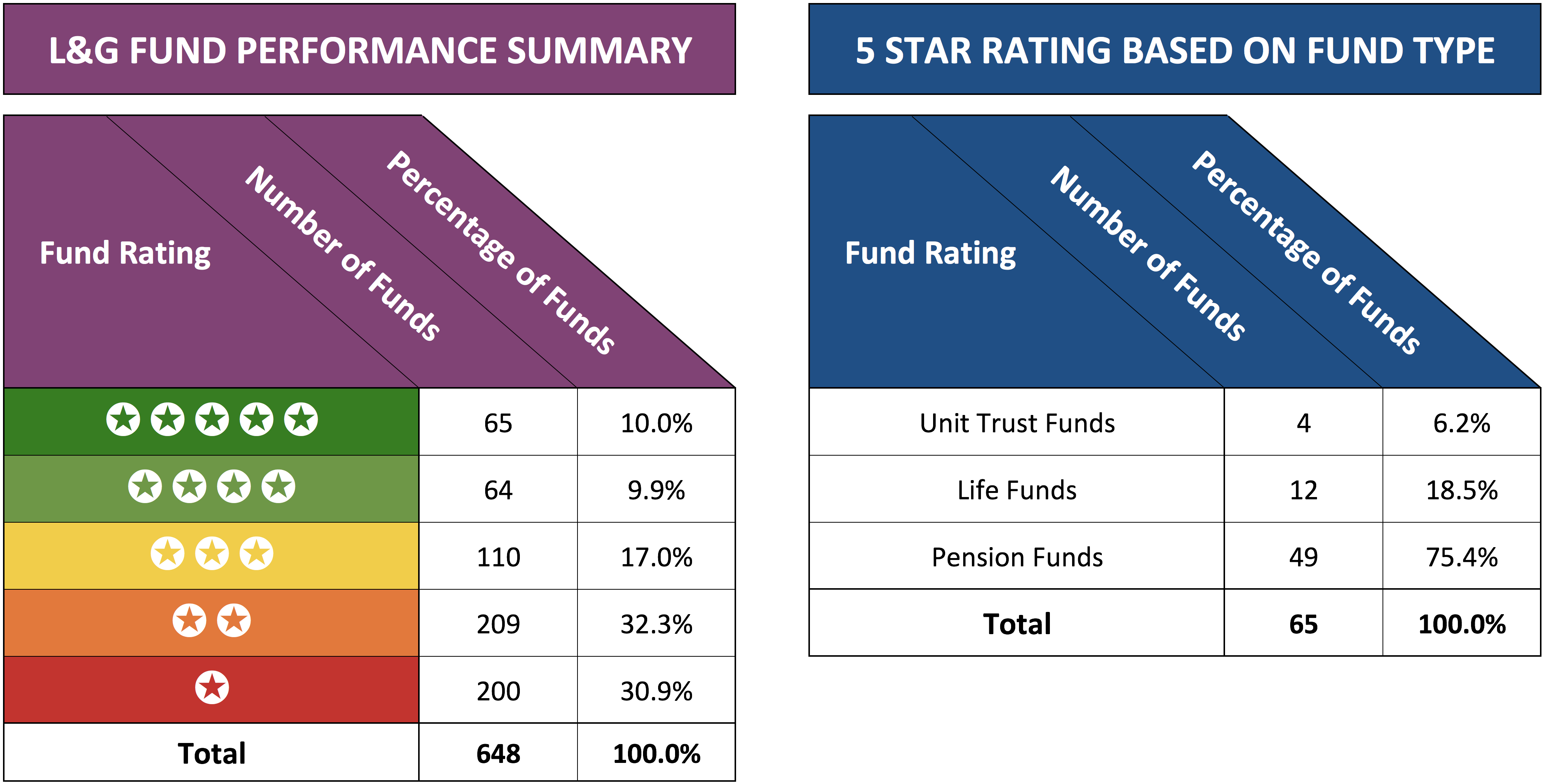 L&G Fund performance summary