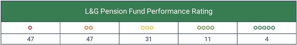 L&G Pension Funds