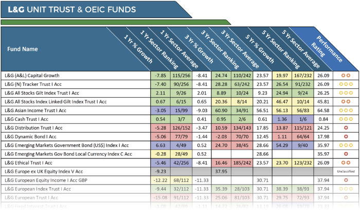 L&G Fund Performance