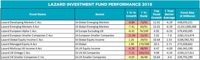 Lazard fund performance