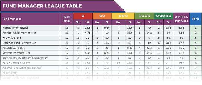 League Table Summary