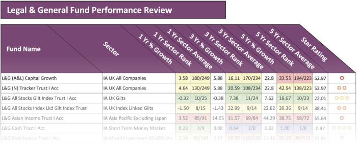 Legal and General fund performance review