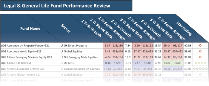 Legal and General life fund performance review