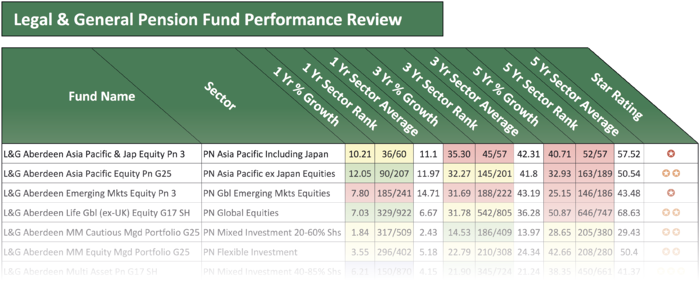 Legal and General pension fund performance review