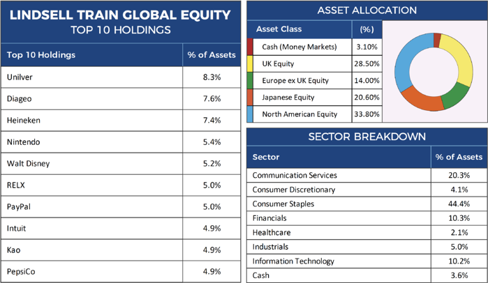 Lindsell Train Global Equity Factsheet-1