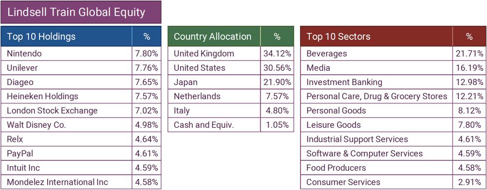 Lindsell Train Global Equity