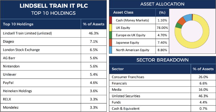 Lindsell Train Investment Trust Factsheet-1