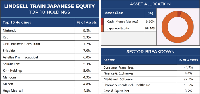 Lindsell Train Japanese Equity Factsheet-1