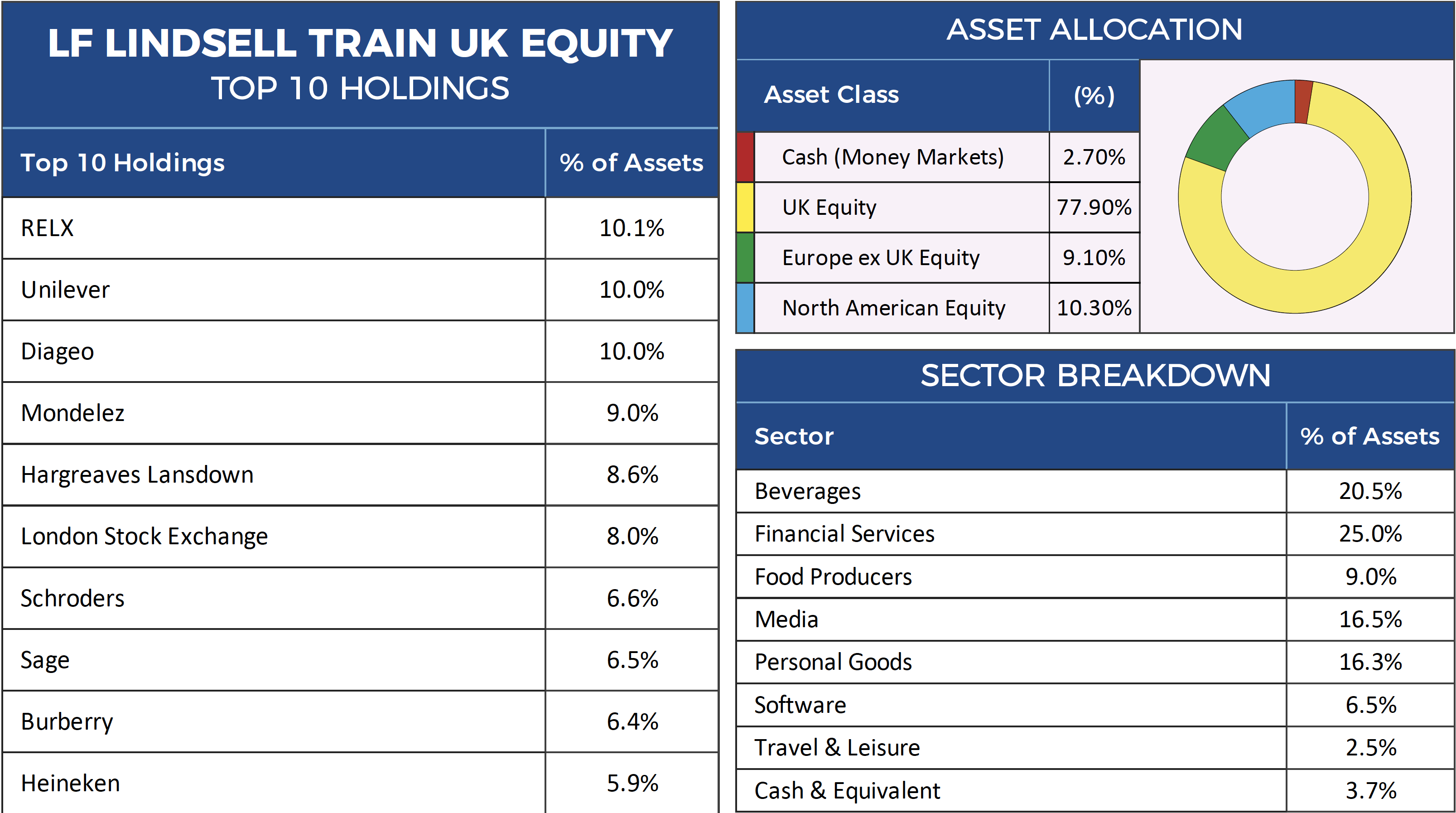 Lindsell Train UK Equity Factsheet-1