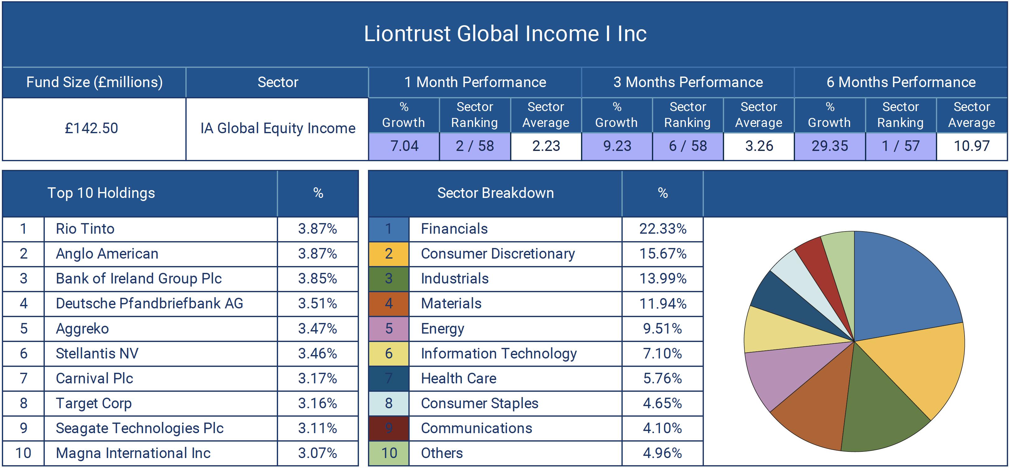 Liontrust Global Income