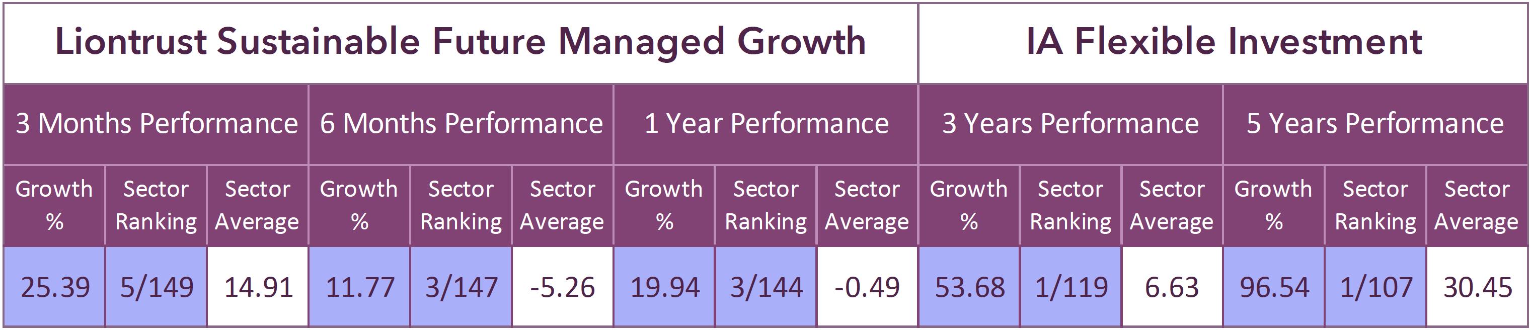 Liontrust Sustainable Future Managed Growth