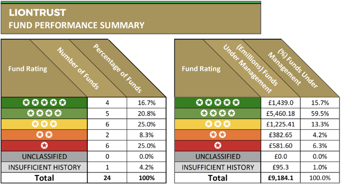 Liontrust fund performance summary
