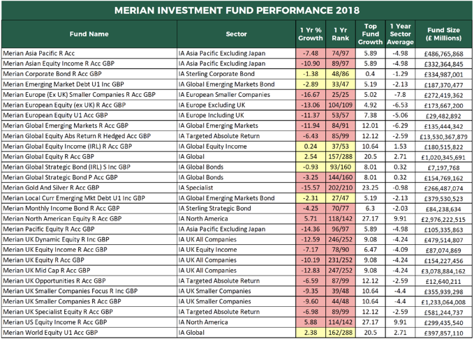 Merian Investment fund performance