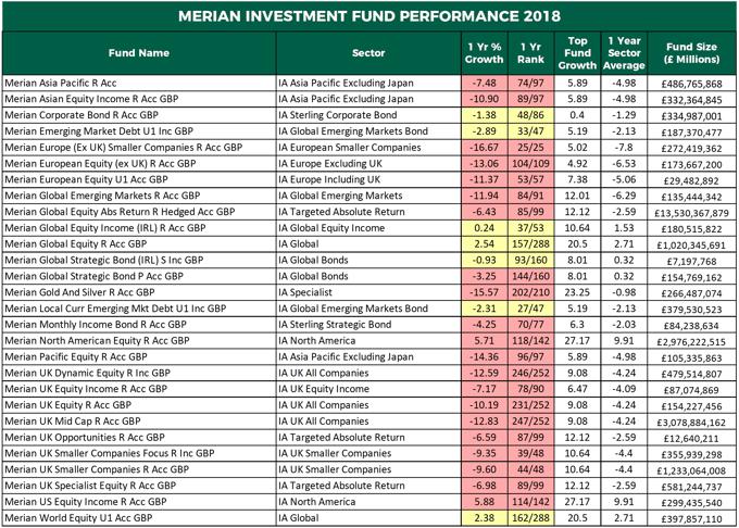 Merian Investment fund performance