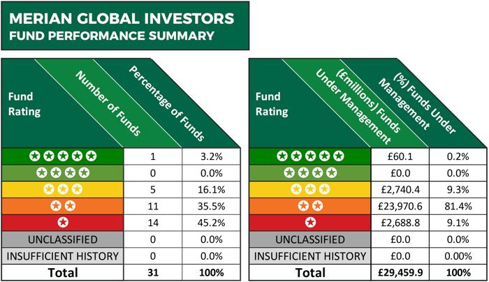 Merian fund performance summary
