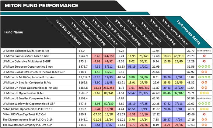 Miton fund performance 2019
