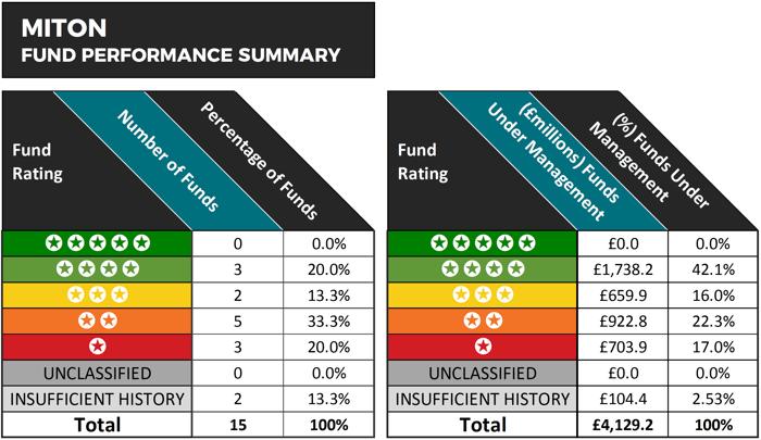 Miton fund performance summary 2019
