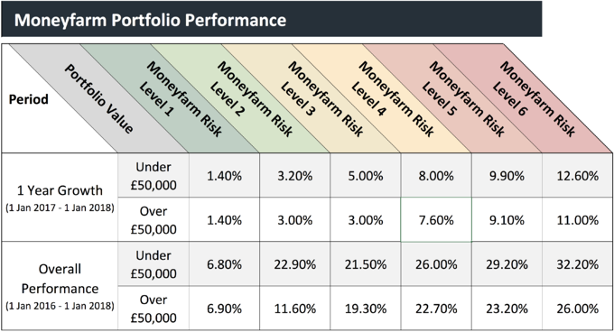 Moneyfarm portfolio performance
