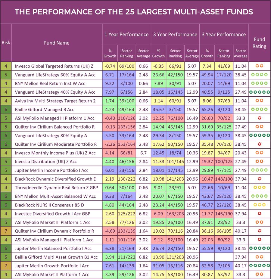 Multi Asset Funds