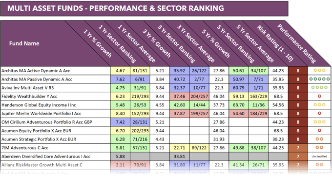 Multi Asset fund performance report