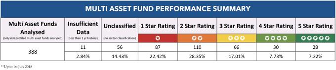 Multi-Asset funds performance summary