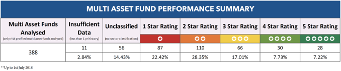 Multi-Asset funds performance summary