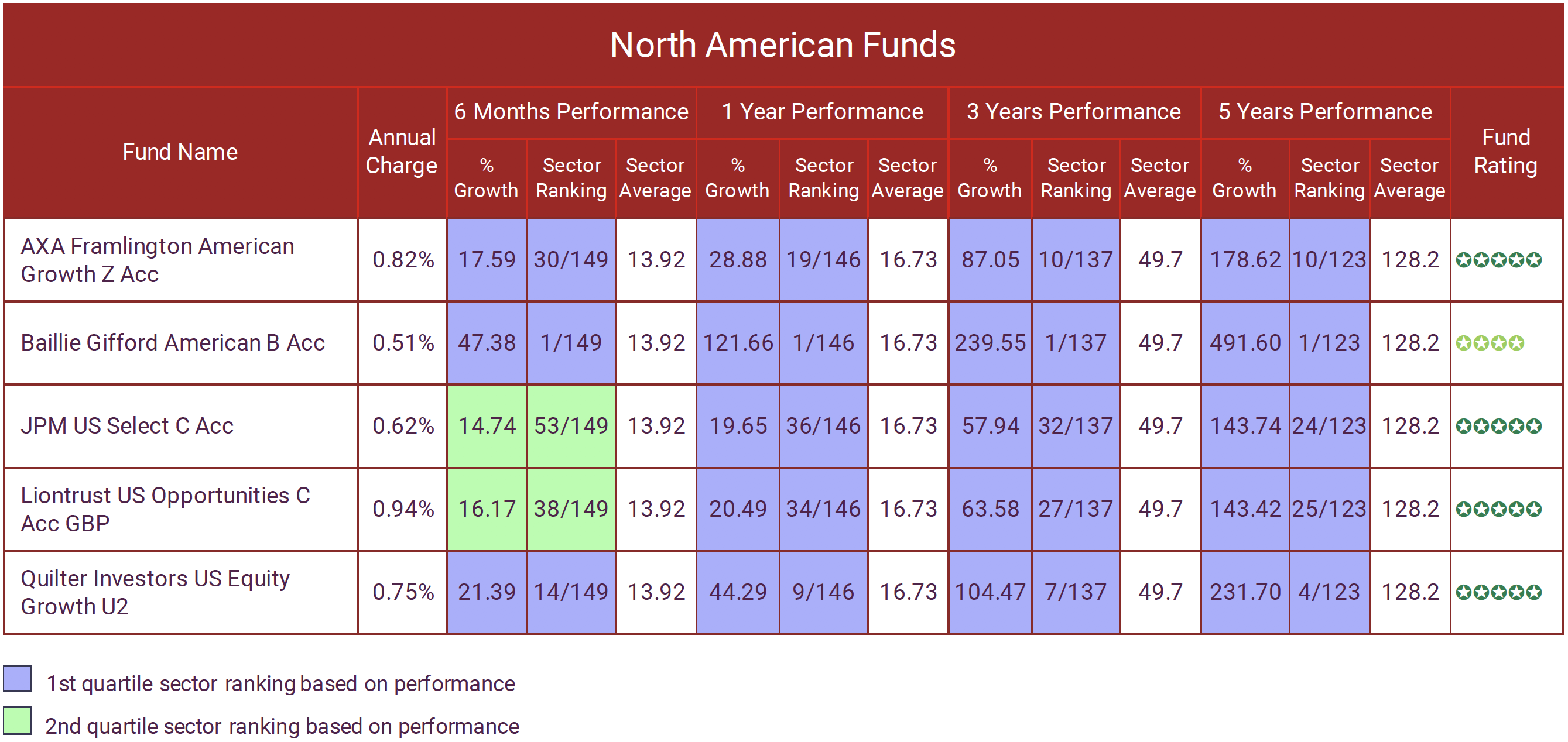 NORTH AMERICAN FUNDS MARCH 2021