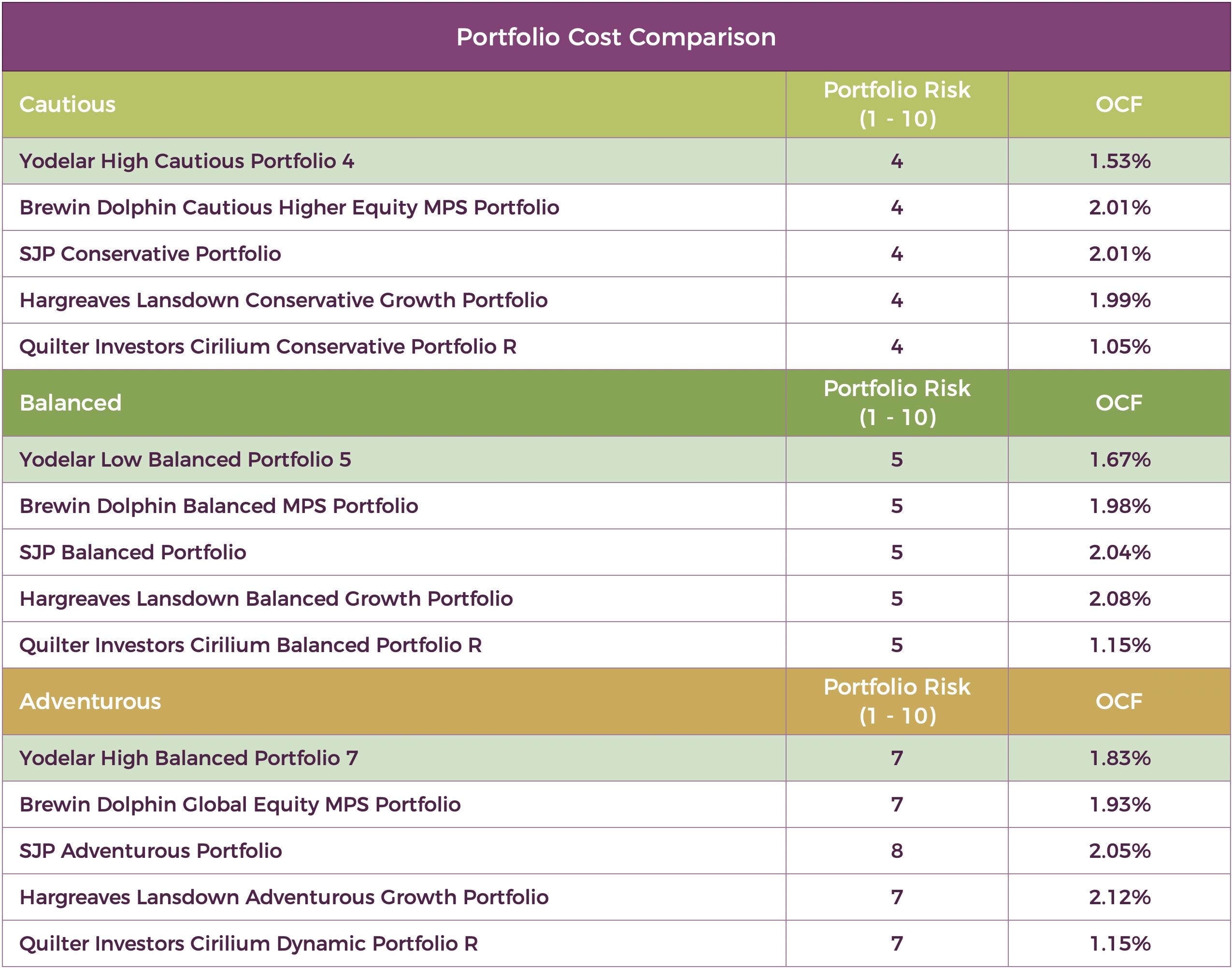 New Cost Comparison