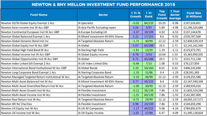 Newton & BNY Mellon fund performance