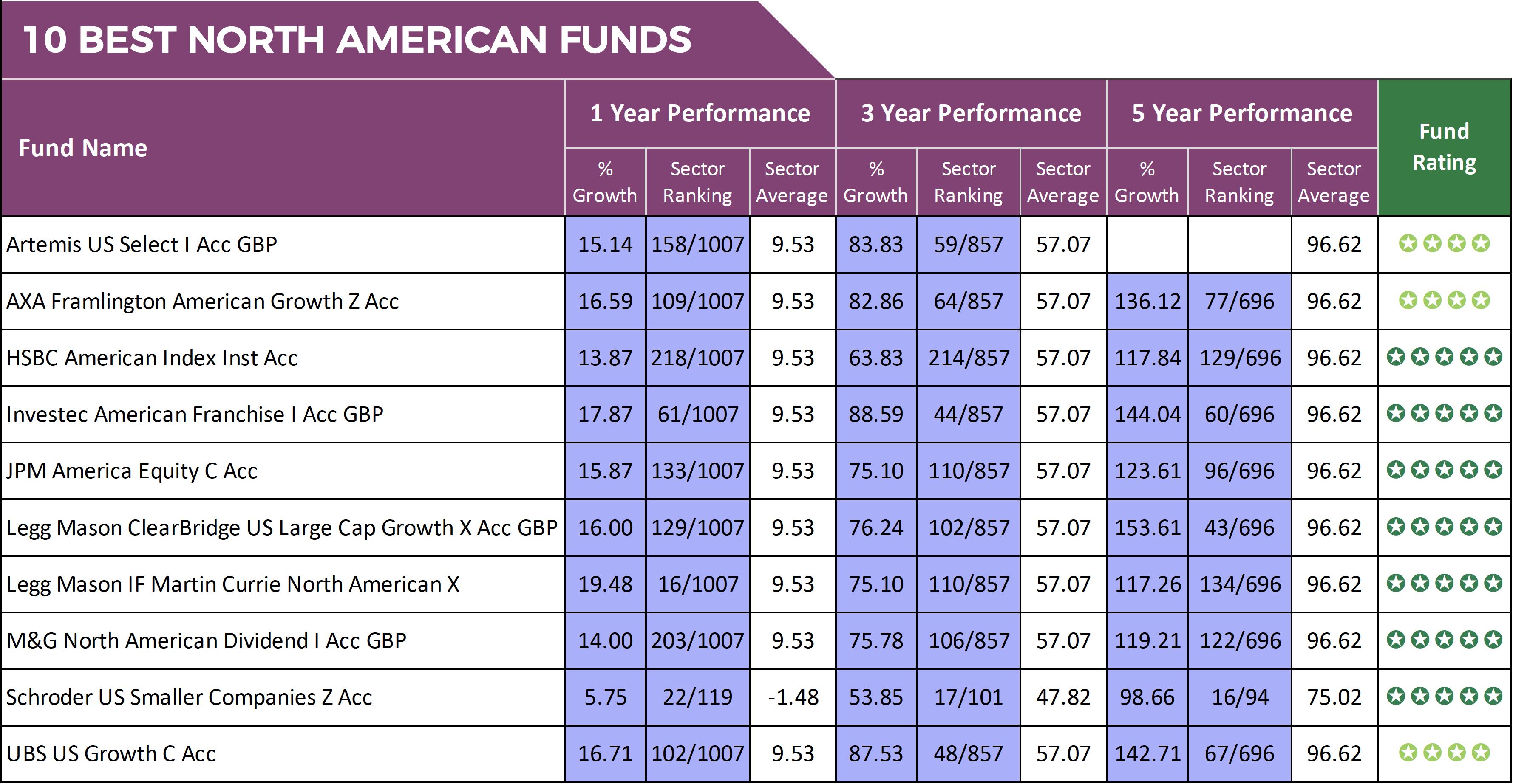 North American Fund Performance