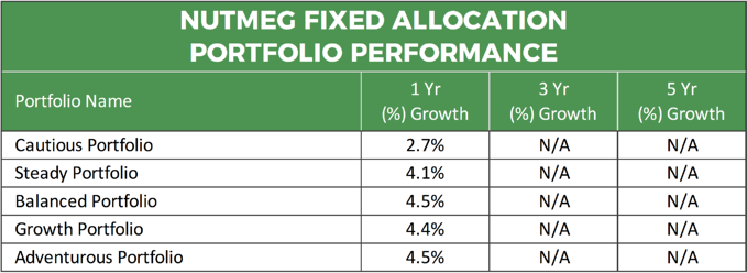 Nutmeg Fixed Allocation Portfolio Performance