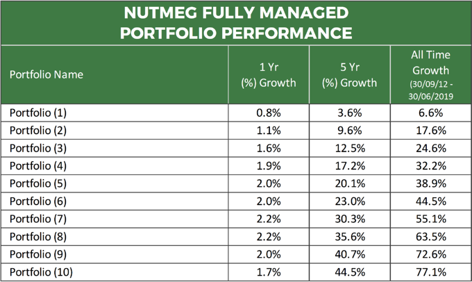 Nutmeg Fully Managed Portfolio Performance