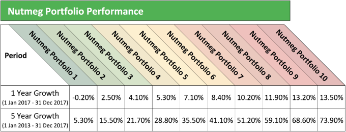 Nutmeg Portfolio Performance