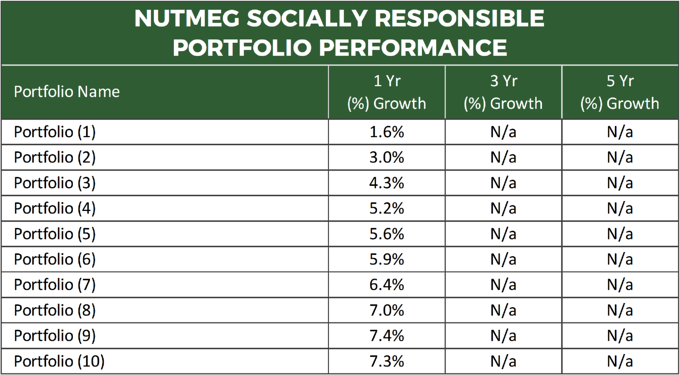 Nutmeg Socially Responsible Portfolio Performance